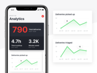 Deliveries Analytics