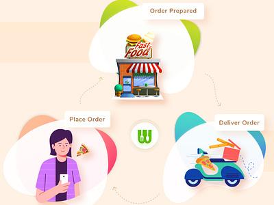 WooberlyEats - On-demand Food Delivery Platform branding app design