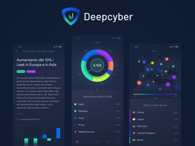 Cybersecurity App dashboard design dashboard graph colors design cybersecurity app mobile ui user interface ux ui