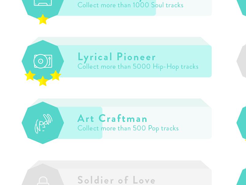 Museo achievements details 3