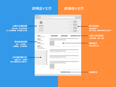 Chinese Sina Weibo page redesign.