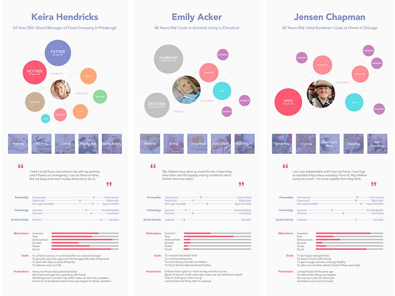 Persona for current project persona design visualization graphic