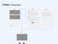Mobile Flowchart (LO/FI Wireframes) wireframe sitemap rotation flow flowchart userflow app design ux ui