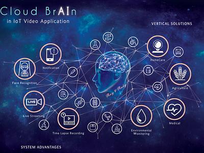Cloud BrAId - Poster design illustration