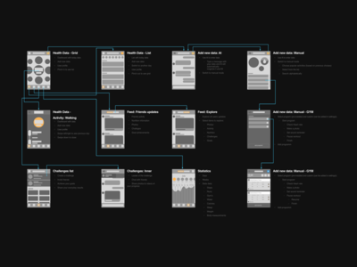 DoMoves++ User Flow wire frames low fidelity app ios feed kit wireframes ui ux user flow