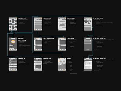 DoMoves++ User Flow wire frames low fidelity app ios feed kit wireframes ui ux user flow