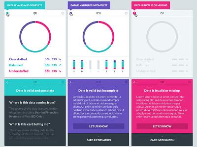 Data Status warning error charts graphs data visualization interface ui healthcare dashboard data