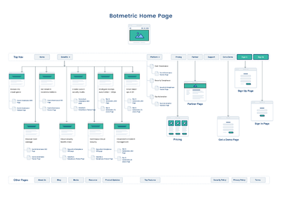 Information Architecture Design For Botmetric Website