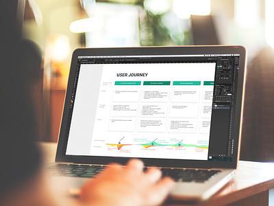Designing the user journey journey user