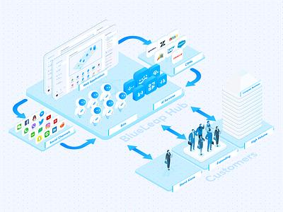 BlueLeap Ecosystem web app socialmedia customers crm bots ai isometric illustration ecosystem