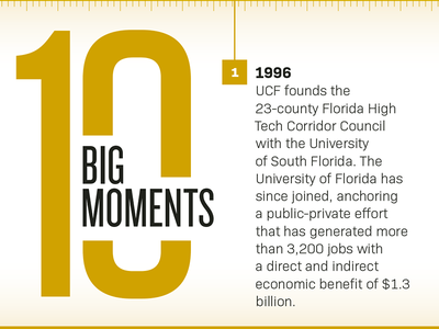UCF 10 Big Moments | Timeline Graphic infographic ucf typography layout graphic timeline