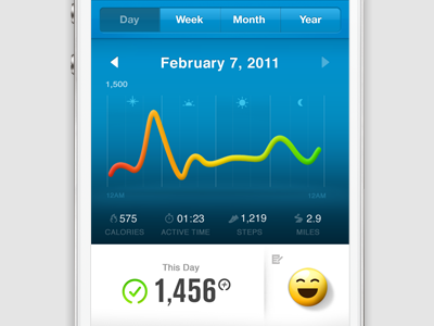 Nike+ FuelBand Day View nike infographics emoticon colors charts numbers nikefuel blue