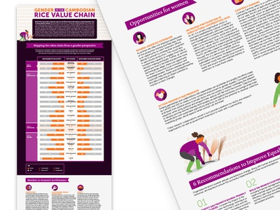 Gender Research Infographic vector design digital typography illustration poster infographic