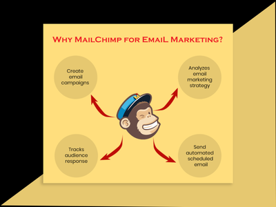 Why MailChip For Email Marketing