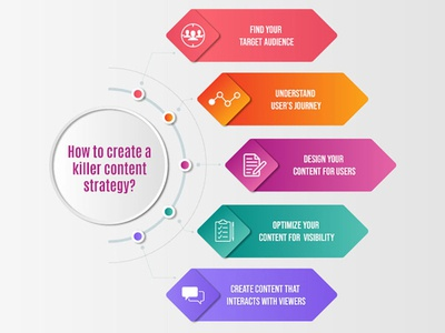 How to create a killer content strategy?