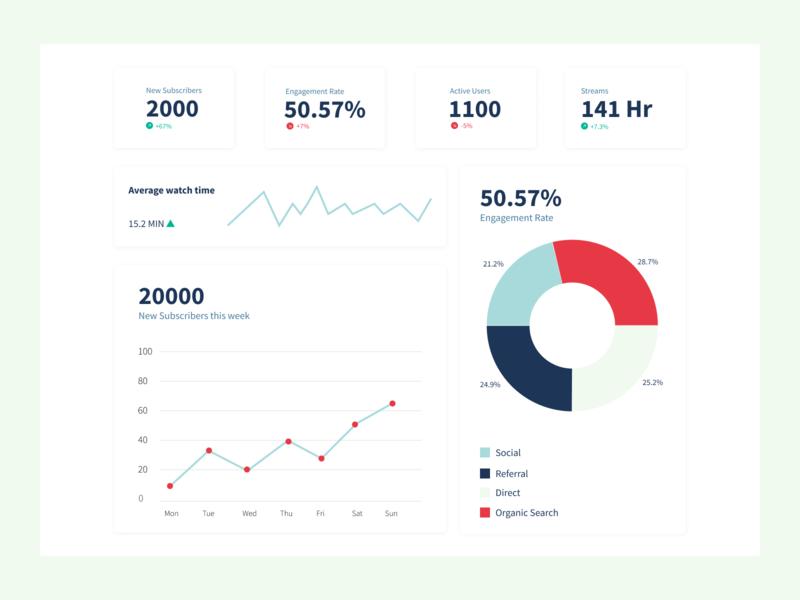 Analytics Chart analytics dashboard analytics chart analytics dailyuichallenge web ui design daily-ui-challenge