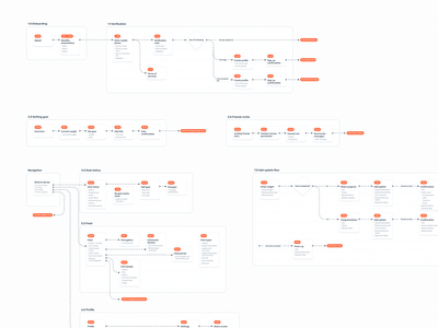 CheerMeOn User Flows prototype wireframes wireframe diagram sitemap user flows user flow visual design ios mobile app ui ux