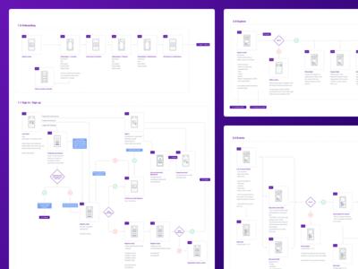User Flow – Scouts Mobile App information architecture process workflow sitemap diagram flow chart flowchart user experience ux user flow research planning