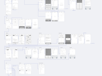 High Fidelity Wireframes mobile app invision testing prototypes wires planning hi-fi wireframes user experience user research ux