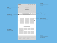 Wireframe for travel site