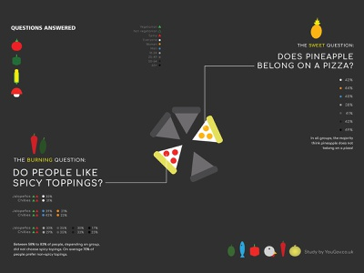 Data Visualization - Pizza Toppings icon design icons infography infographic design charts datavisualisation dataviz data visualization data food pizza vector information infographics information design infographic design graphic graphics graphic design