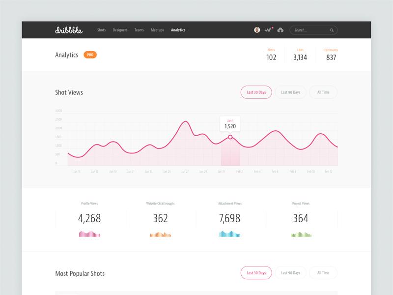 Dribbble Analytics  analytics stats dribbble web graph ui dashboard