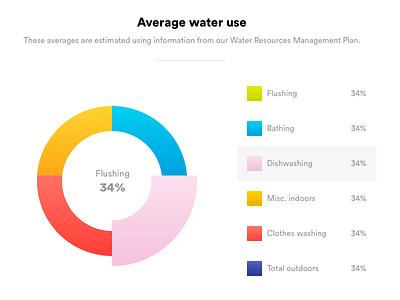 Consumption Graph ui water consumption graph