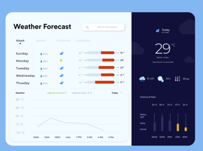 weather web app design