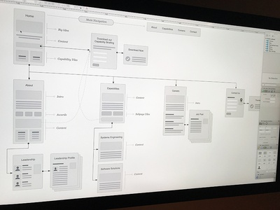 UX Information Architecture Design