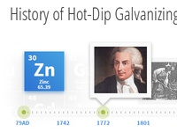 History of Galvanizing Timeline