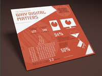 Why Digital Matters