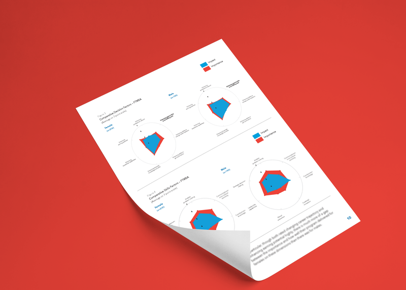 White Paper/Data Vis | LinkedIn typography adobe illustrator adobe indesign charts data visualization layout graphic design