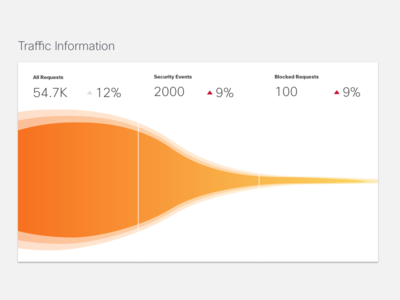 Funnel Chart gradient ux design console security funnel chart enterprise dashboard