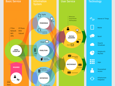 Information System Services Diagram for ITB Bandung bandung itb infosys