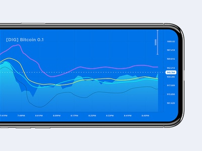 Stock Market App - Bitcoin - Bollinger Bands - EMA wallet token payment mobile dashboard cryptocurrency crypto coin chart bitcoin app