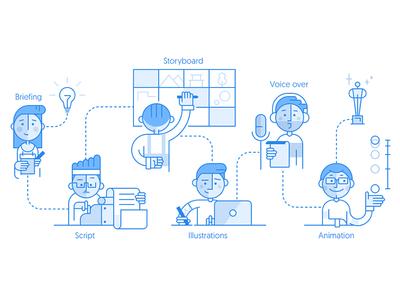 Explain Ninja Team client process office team character illustration outline flat gartman fireart studio fireart