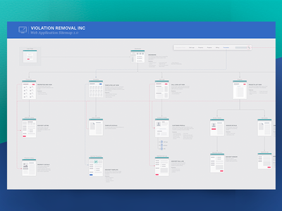 Err Day I'm Sitemappin' ux kits web application user experience sitemap