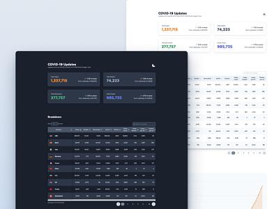 COVID-19 Dashboard Design tailwindcss dashboard design dashboard ui dark mode dark theme website design websites covid-19 ui design uidesign covid dashboard