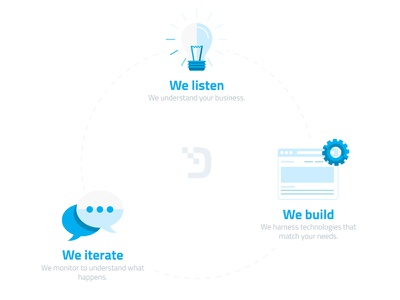 Complete The Circle lean build iteration lightbulb circle digitalya idea mvp startup
