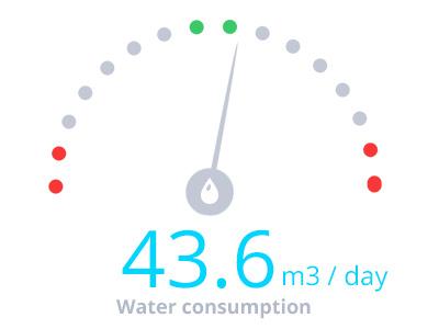 Factory management software - work in progress green energy meter chart gauge dashboard consumption management water factory