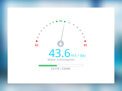 Water consumption for factory management software green energy meter chart gauge dashboard consumption management water factory