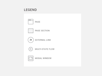User Flow ui ia ux sitemap architecture