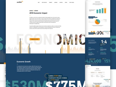 Audible Economic Impact economic graphs infographic reports and data reports landing website