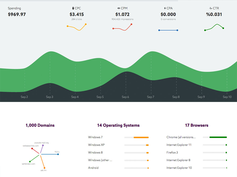 Campaign Report advertising dashboard report chart data visualization