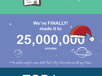 Everhour 2014 Infographics