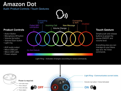 UX Audit featuring the Amazon Dot user experience layout designer infographic graphicdesign uxdesign ux