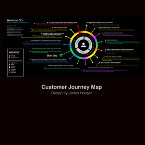 UX Customer Journey Map - Amazon Dot infographic layout user experience graphicdesign uxui uxdesign ux