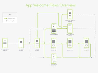 Mobile App Flow