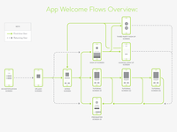 Mobile App Flow mobile interaction ux design wireframe menu map