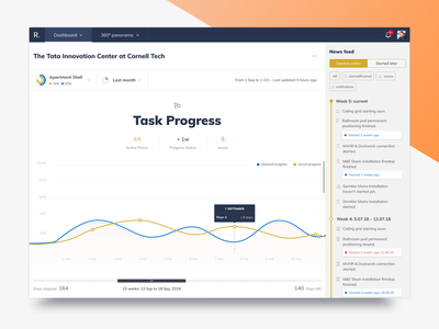 Dashboard for the full control over construction projects ux ui sidebar task manager graph chart analysis timeline construction app web dashboard